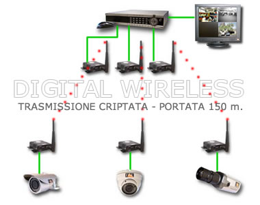 wireless CCTV cameras ID coded